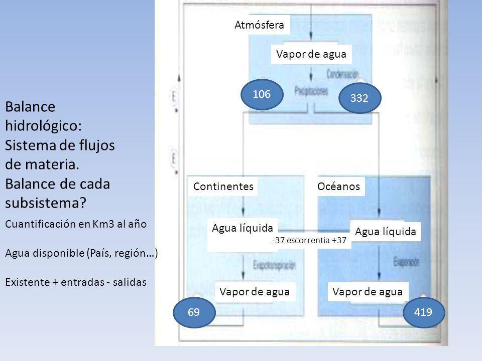 Balance hidrológico: Sistema de flujos de materia. Balance de cada subsistema? Atmósfera ContinentesOcéanos Cuantificación en Km3 al año Agua disponib