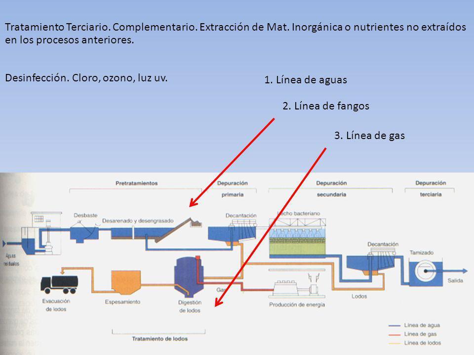 Tratamiento Terciario. Complementario. Extracción de Mat. Inorgánica o nutrientes no extraídos en los procesos anteriores. Desinfección. Cloro, ozono,