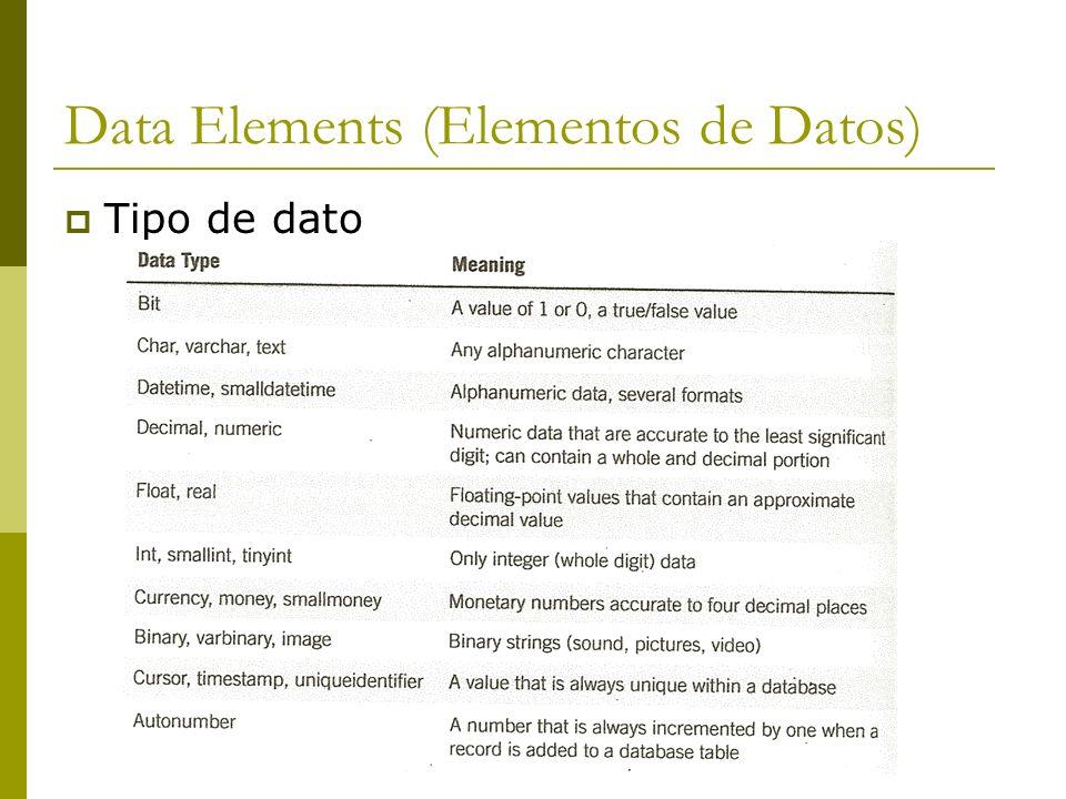Data Elements (Elementos de Datos) Tipo de dato