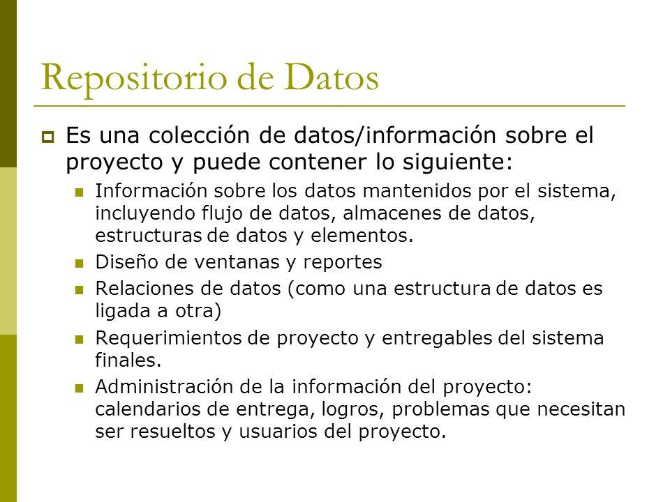Repositorio de Datos Es una colección de datos/información sobre el proyecto y puede contener lo siguiente: Información sobre los datos mantenidos por