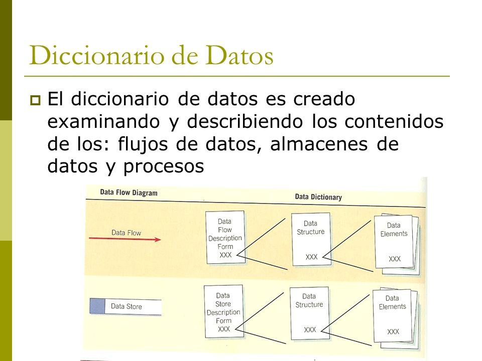 Creación de un Diccionario de Datos Por ejemplo después de crear el Diagrama 0, el analista puede crear las entradas preliminares del Diccionario de Datos.