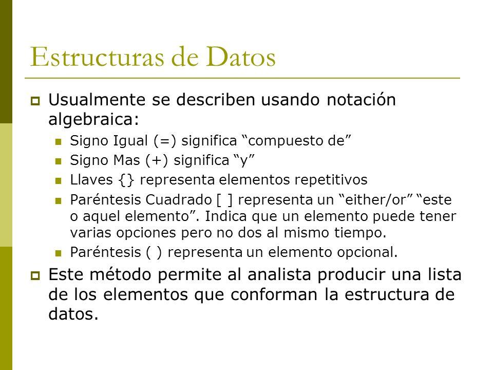 Estructuras de Datos Usualmente se describen usando notación algebraica: Signo Igual (=) significa compuesto de Signo Mas (+) significa y Llaves {} re