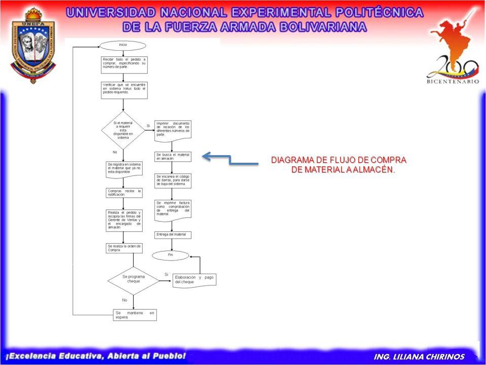 DIAGRAMA DE FLUJO DE COMPRA DE MATERIAL A ALMACÉN. DIAGRAMA DE FLUJO DE COMPRA DE MATERIAL A ALMACÉN. DE MATERIAL A ALMACÉN.
