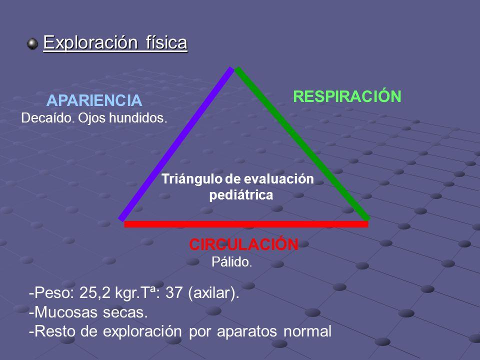 Exploración física Triángulo de evaluación pediátrica -Peso: 25,2 kgr.Tª: 37 (axilar).