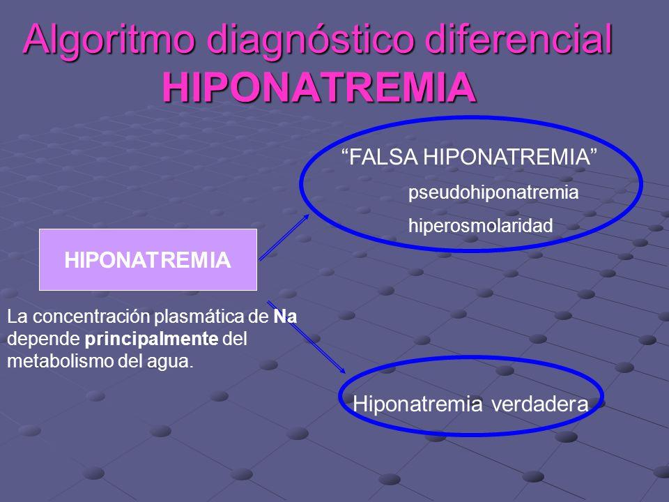 Algoritmo diagnóstico diferencial HIPONATREMIA HIPONATREMIA FALSA HIPONATREMIA pseudohiponatremia hiperosmolaridad Hiponatremia verdadera La concentración plasmática de Na depende principalmente del metabolismo del agua.