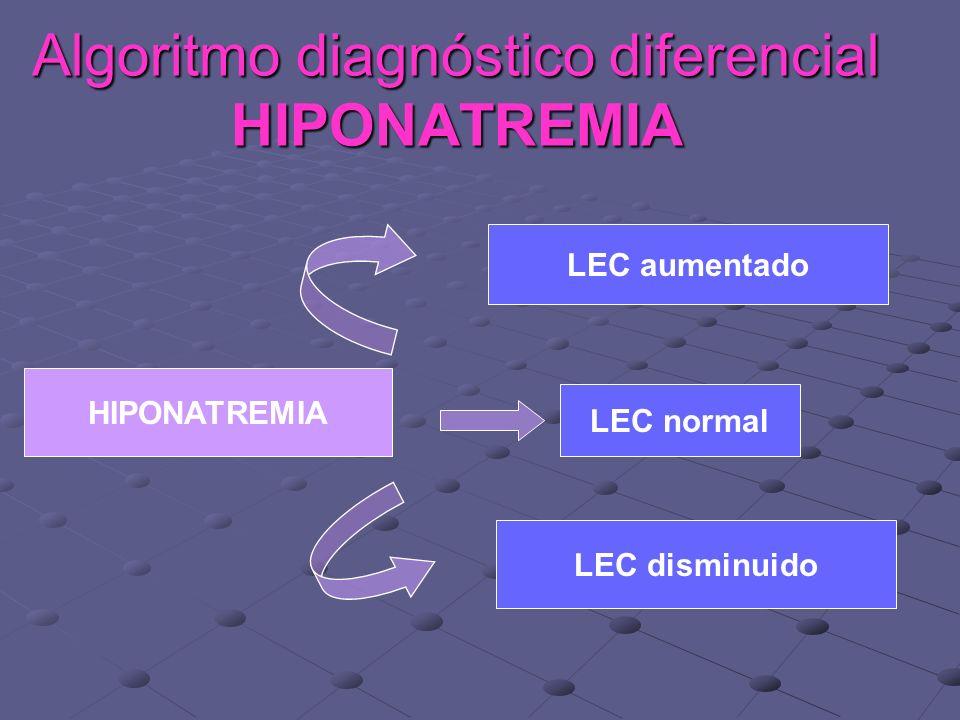 HIPONATREMIA LEC aumentado LEC normal LEC disminuido Algoritmo diagnóstico diferencial HIPONATREMIA