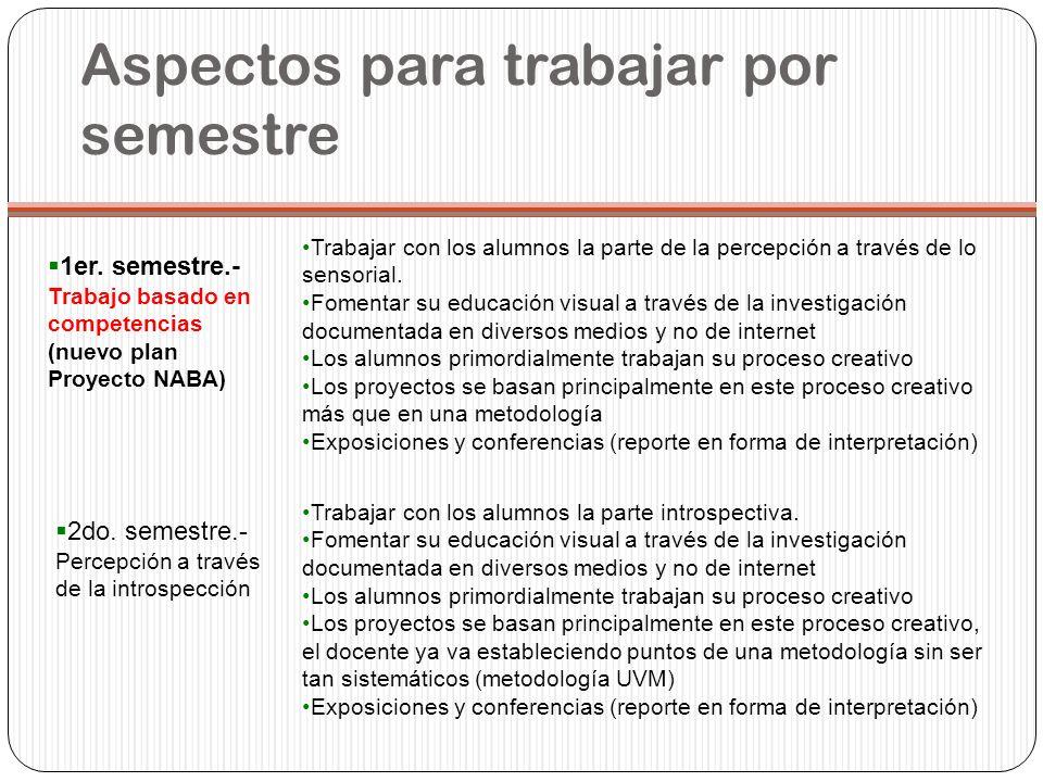 Aspectos para trabajar por semestre 1er. semestre.- Trabajo basado en competencias (nuevo plan Proyecto NABA) Trabajar con los alumnos la parte de la