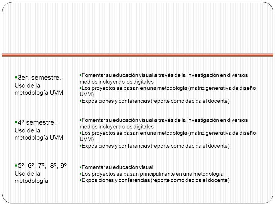3er. semestre.- Uso de la metodología UVM Fomentar su educación visual a través de la investigación en diversos medios incluyendo los digitales Los pr