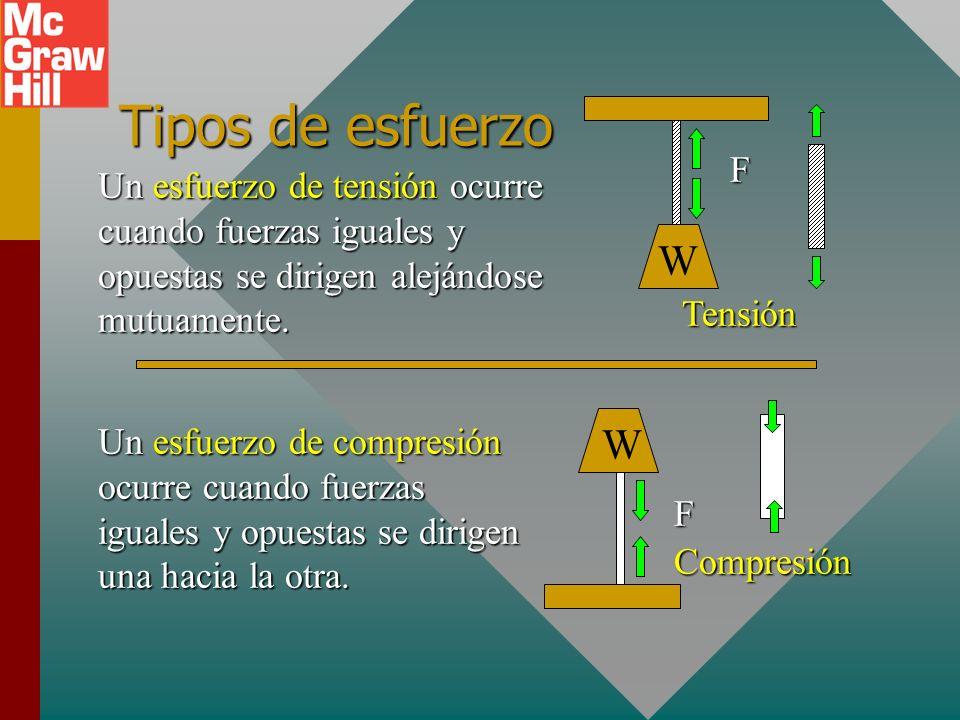 Esfuerzo y deformación Esfuerzo se refiere a la causa de una deformación, y deformación se refiere al efecto de la deformación. x F La fuerza descende