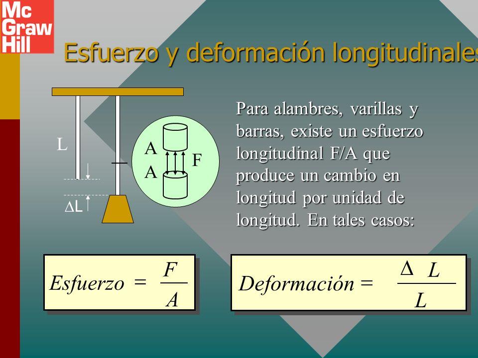 Resumen de definiciones Esfuerzo es la razón de una fuerza aplicada F al área A sobre la que actúa: Deformaciónes el cambio relativo en las dimensione