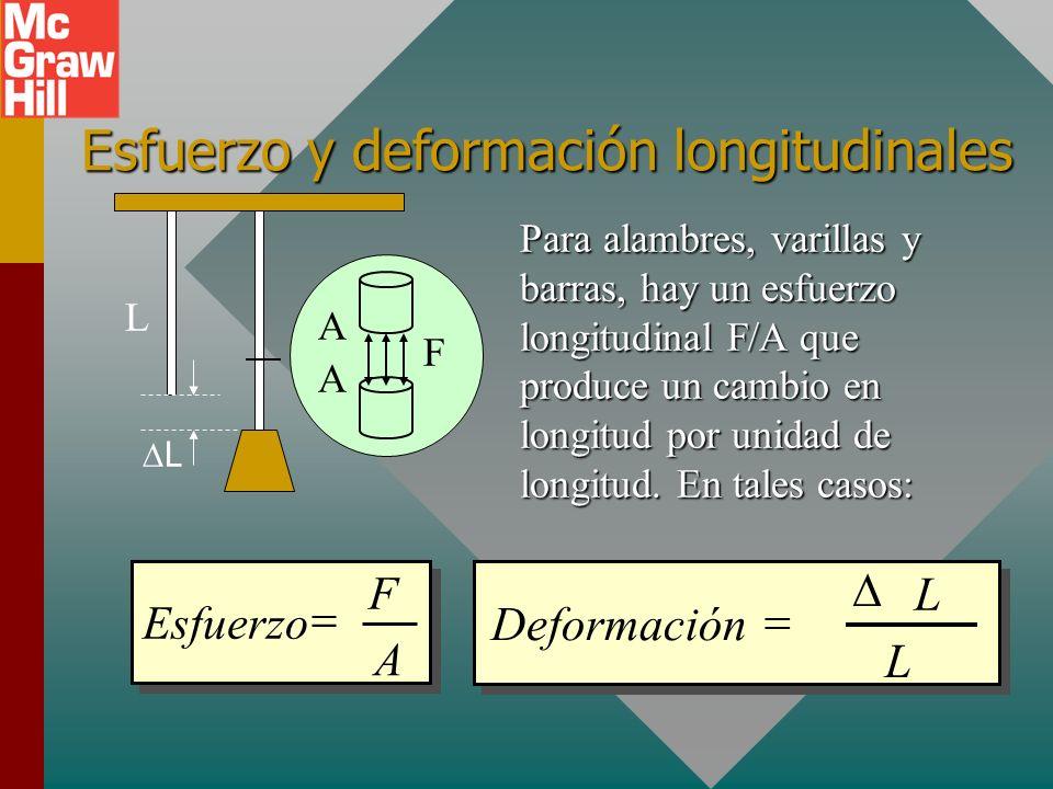 Resumen de definiciones El esfuerzo es la razón de una fuerza aplicada F al área A sobre la que actúa: La deformaciónes el cambio relativo en dimensio