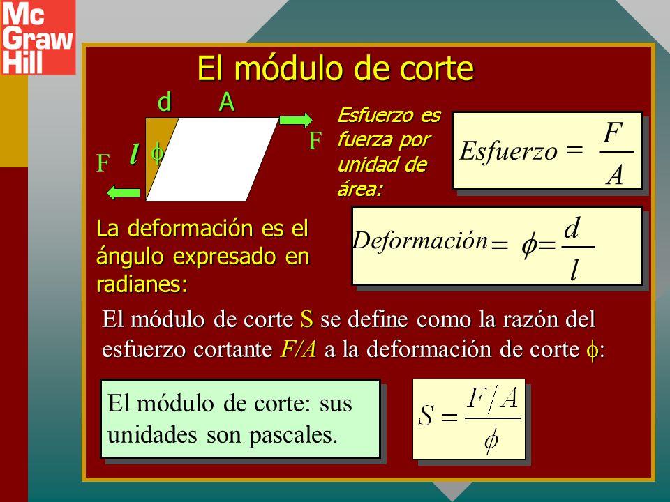 Módulo de Young Para materiales cuya longitud es mucho mayor que el ancho o el espesor, se tiene preocupación por el módulo longitudinal de elasticida