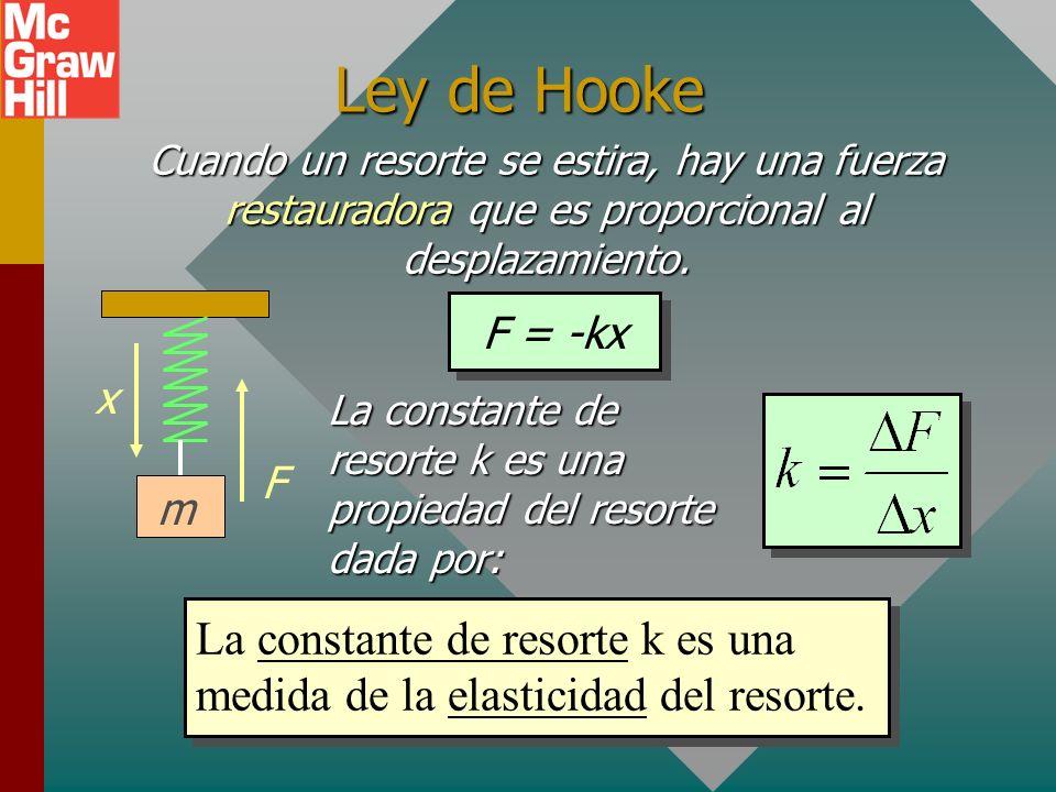 Un resorte elástico Un resorte es un ejemplo de un cuerpo elástico que se puede deformar al estirarse. Una fuerza restauradora, F, actúa en la direcci