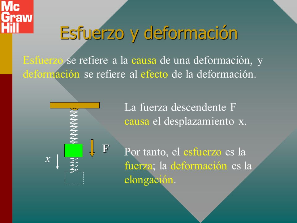 Esfuerzo y deformación Esfuerzo se refiere a la causa de una deformación, y deformación se refiere al efecto de la deformación.