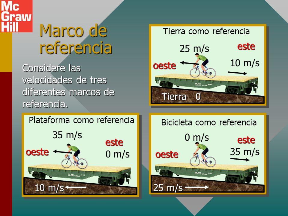 Referencia para el movimiento (Cont.) Tierra 25 m/s 10 m/s este oeste Tierra como referencia 0 m/s Para encontrar la velocidad de la bicicleta relativ