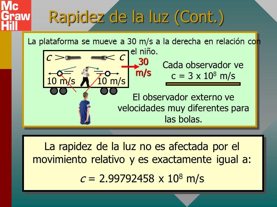 Rapidez de la luz constante Plataforma v = 30 m/s a la derecha en relación con el suelo. 10 m/s c c Velocidades observadas dentro del carro La luz de
