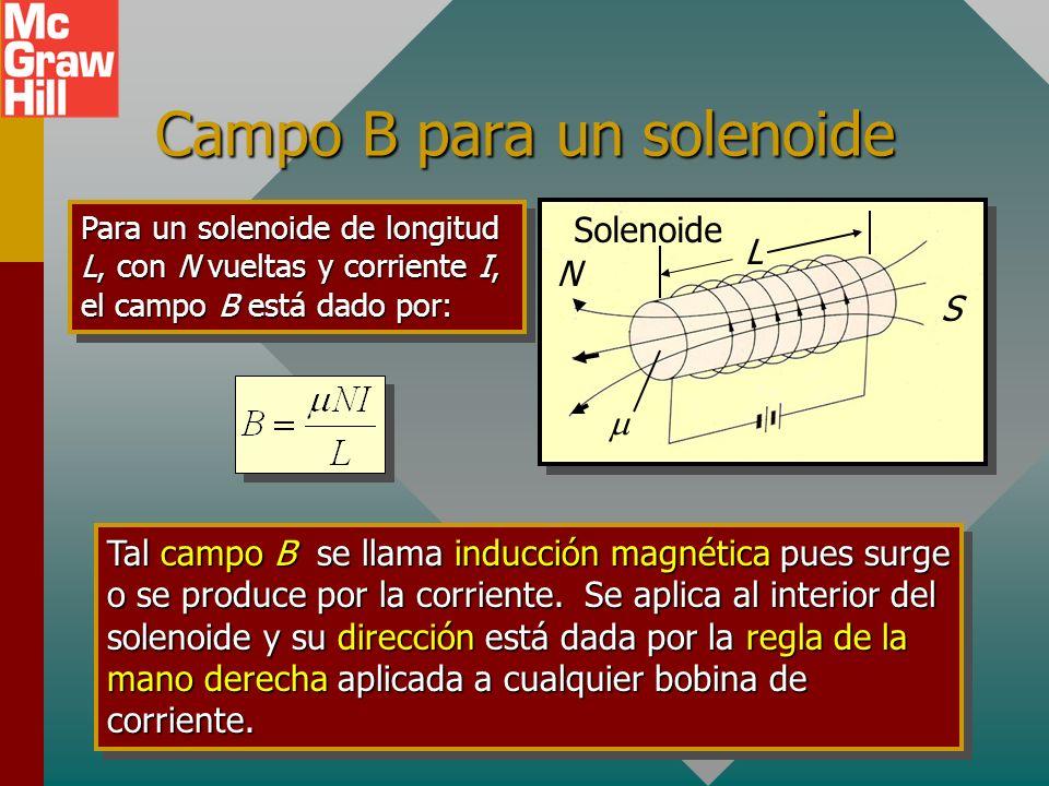 El solenoide Un solenoide consiste de muchas vueltas N de un alambre en forma de hélice. El campo magnético B es similar al de un imán de barra. El nú