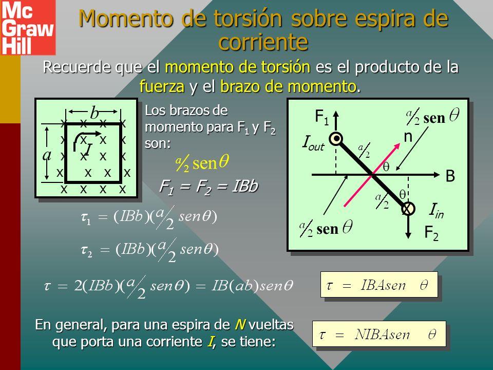 Fuerzas sobre un lazo conductor Considere un lazo de área A = ab que porta una corriente I en un campo constante B como se muestra a continuación. x x