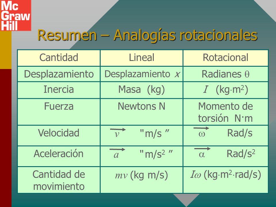 Conservación de cantidad de movimiento En ausencia de momento de torsión externo, se conserva la cantidad de movimiento rotacional de un sistema (es c