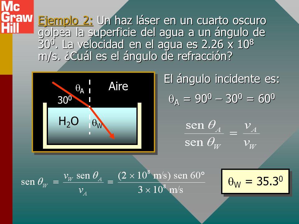 Ley de Snell 1 2 Medio 1 Medio 2 La razón del seno del ángulo de incidencia 1 al seno del ángulo de refracción 2 es igual a la razón de la velocidad i