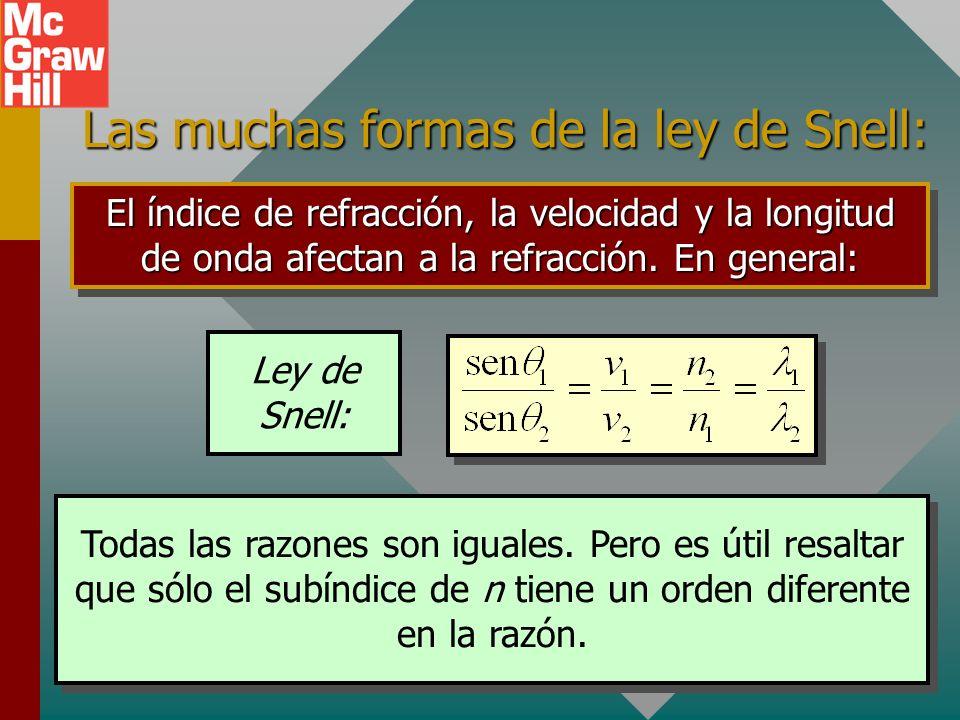 Longitud de onda y refracción La energía de la luz se determina por la frecuencia de las ondas EM, que permanece constante conforme la luz pasa adentr