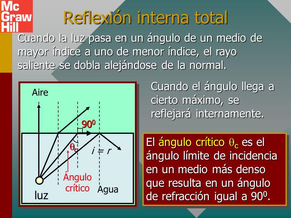 Dispersión por un prisma Rojo Naranja Amarillo Verde Azul Índigo Violeta Dispersión es la separación de la luz blanca en sus varios componentes espect