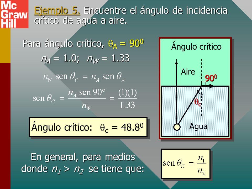 Reflexión interna total Agua Aire luz El ángulo crítico c es el ángulo límite de incidencia en un medio más denso que resulta en un ángulo de refracci