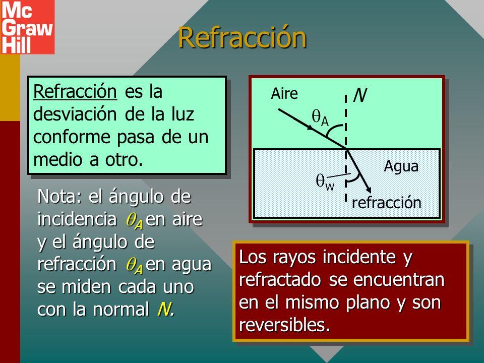 Refracción Agua Aire Refracción es la desviación de la luz conforme pasa de un medio a otro.