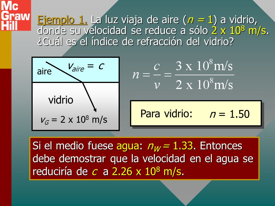 Ejemplo 1.La luz viaja de aire (n = 1) a vidrio, donde su velocidad se reduce a sólo 2 x 10 8 m/s.