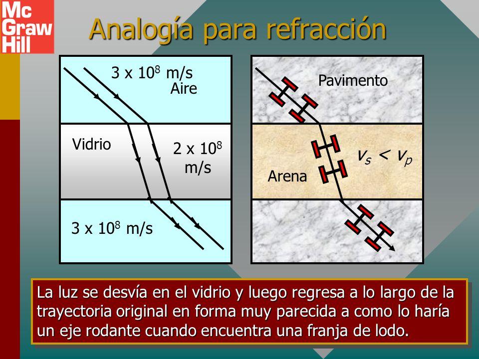 Analogía para refracción Arena Pavimento Aire Vidrio La luz se desvía en el vidrio y luego regresa a lo largo de la trayectoria original en forma muy parecida a como lo haría un eje rodante cuando encuentra una franja de lodo.