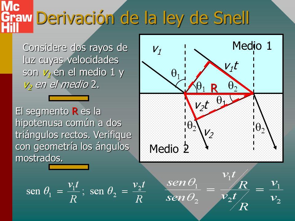 Derivación de la ley de Snell Medio 1 Medio 2 Considere dos rayos de luz cuyas velocidades son v 1 en el medio 1 y v 2 en el medio 2.