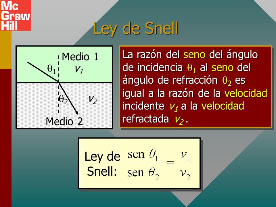 Ley de Snell 1 2 Medio 1 Medio 2 La razón del seno del ángulo de incidencia 1 al seno del ángulo de refracción 2 es igual a la razón de la velocidad incidente v 1 a la velocidad refractada v 2.