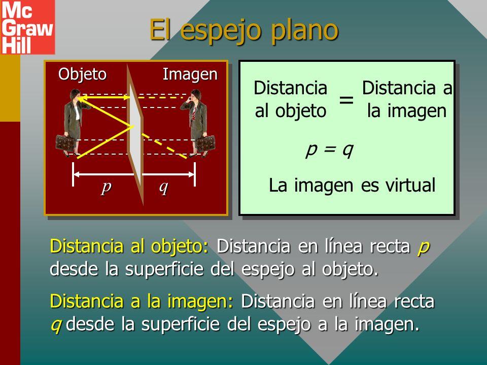 Óptica analítica En esta unidad se discutirán las relaciones analíticas para describir con más precisión las imágenes especulares. Pero primero se rev