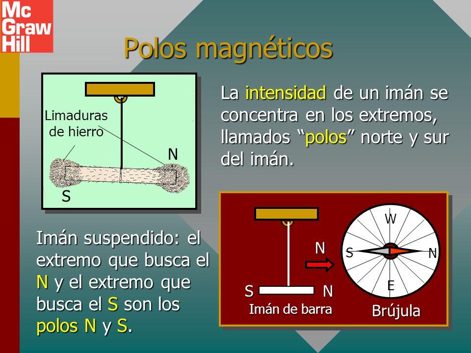 Polos magnéticos La intensidad de un imán se concentra en los extremos, llamados polos norte y sur del imán.