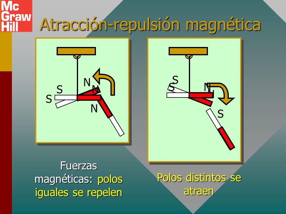 Atracción-repulsión magnética N S N N S S NS NS Fuerzas magnéticas: polos iguales se repelen Polos distintos se atraen