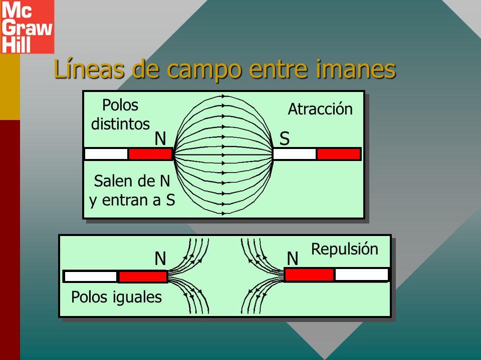 Líneas de campo entre imanes NS NN Polos distintos Polos iguales Salen de N y entran a S Atracción Repulsión