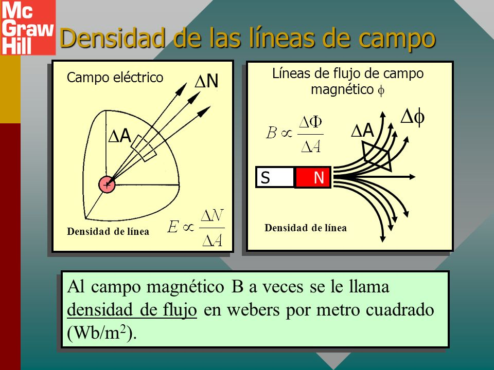 Densidad de las líneas de campo Al campo magnético B a veces se le llama densidad de flujo en webers por metro cuadrado (Wb/m 2 ).