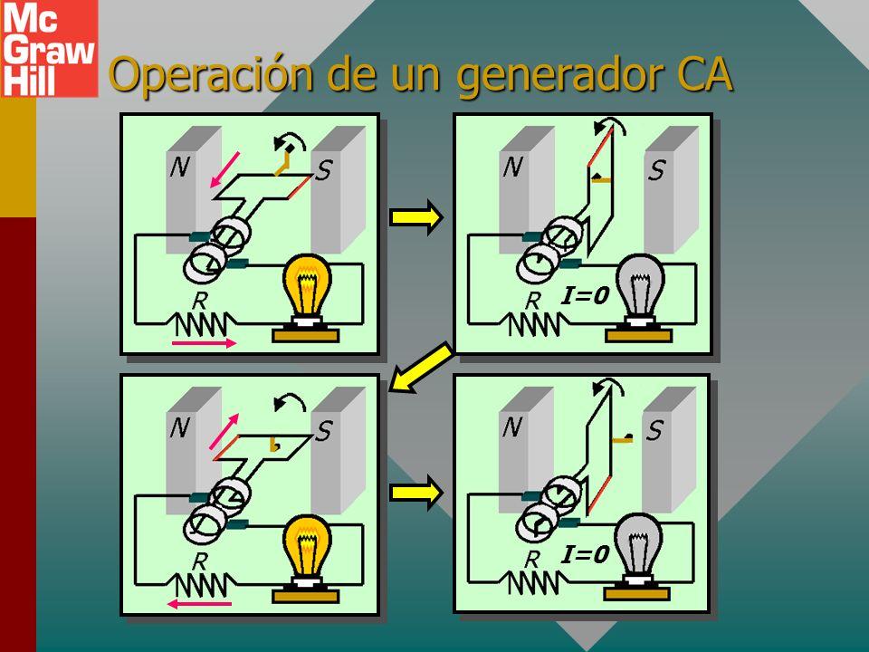 El generador CA Espira que gira en el campo B Al girar una espira en un campo B constante se produce una corriente alterna CA.Al girar una espira en u