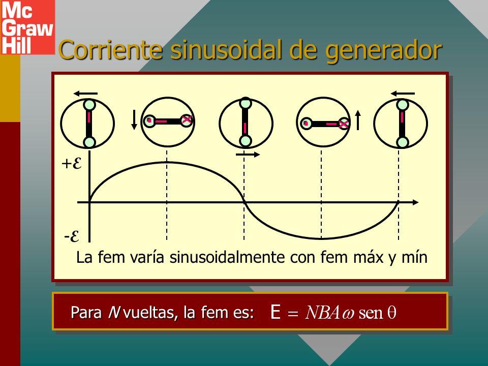 Cálculo de FEM inducida a b n B Área A = ab x. n v B b/2 Cada segmento a tiene velocidad constante v. Espira rectangular a x b x n v B r = b/2 v sen v