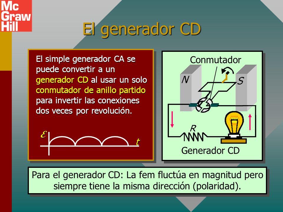 Ejemplo 5: Un generador CA tiene 12 vueltas de alambre de 0.08 m 2 de área. La espira gira en un campo magnético de 0.3 T a una frecuencia de 60 Hz. E