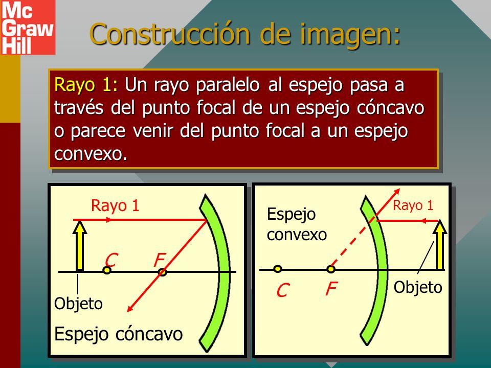 Foco de un espejo convexo El punto focal para un espejo convexo es el punto F desde el que divergen todos los rayos de luz paralelos. eje C F R Rayos