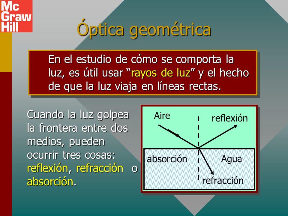 Objetivos: Después de completar este módulo deberá: Explicar y discutir con diagramas, reflexión, absorción y refracción de rayos de luz.Explicar y di