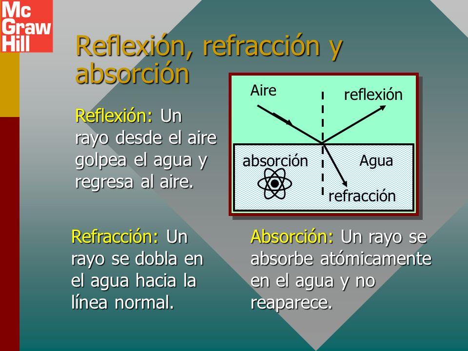 Óptica geométrica En el estudio de cómo se comporta la luz, es útil usar rayos de luz y el hecho de que la luz viaja en líneas rectas. Cuando la luz g