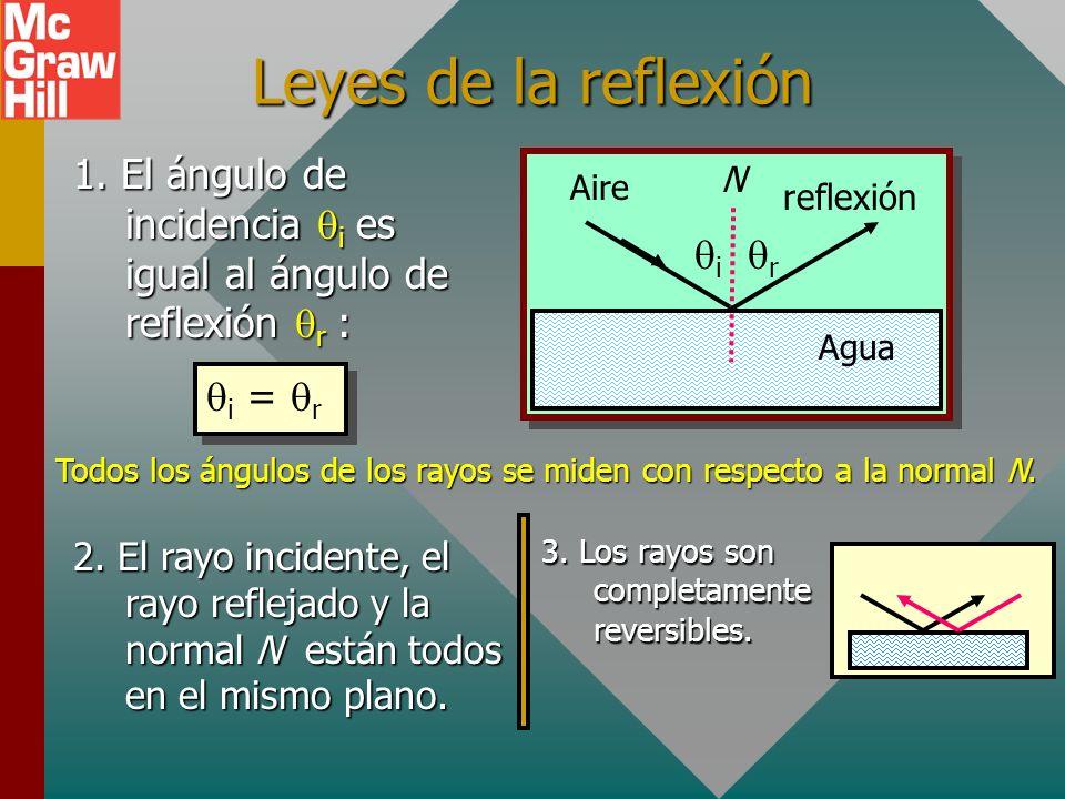 Reflexión, refracción y absorción Water Air Reflexión: Un rayo desde el aire golpea el agua y regresa al aire. Refracción: Un rayo se dobla en el agua