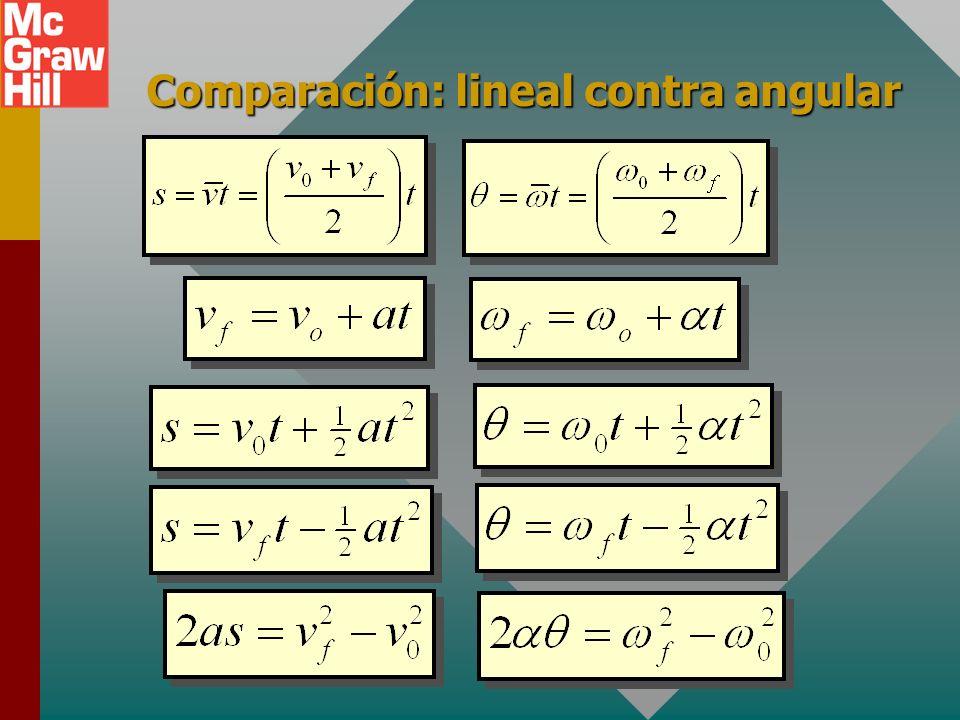 Parámetros angulares contra lineales La aceleración angular es la tasa de cambio en el tiempo de la velocidad angular. Recuerde la definición de acele