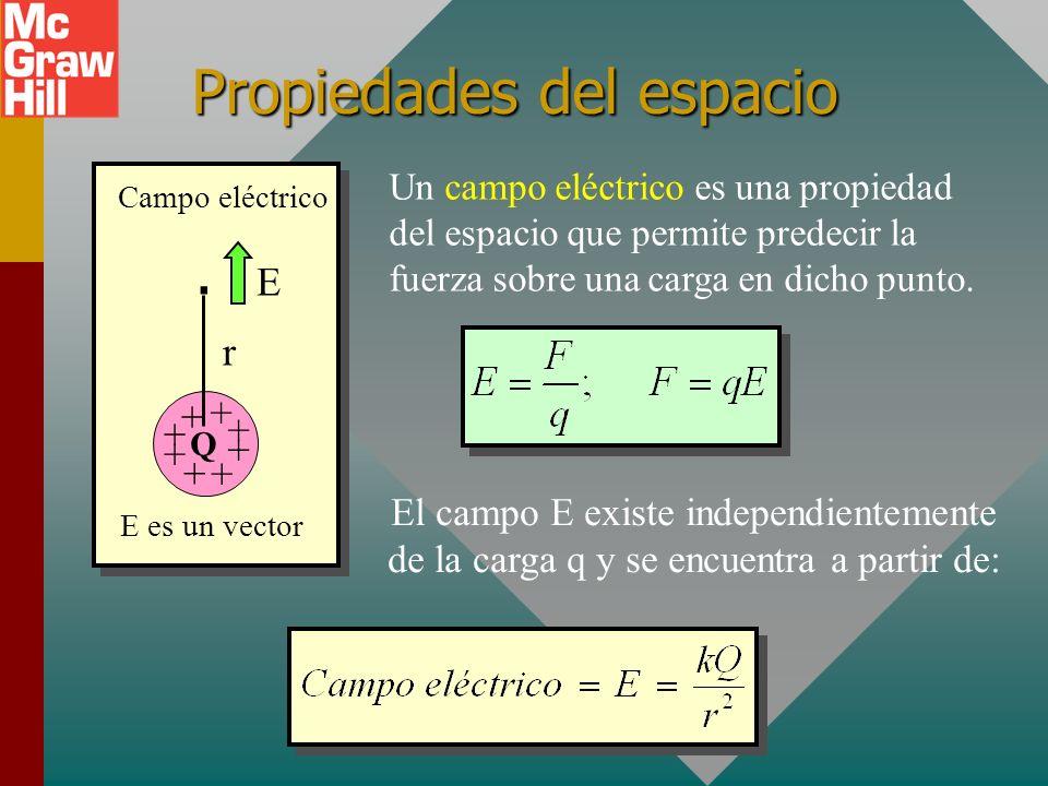 Ejemplo 3. ¿Cuál es el cambio en energía potencial si una carga de -2 nC se mueve de a B? Energía potencial: +6 C +Q A 8 cm B 12 cm Del Ej. 1: U A = -