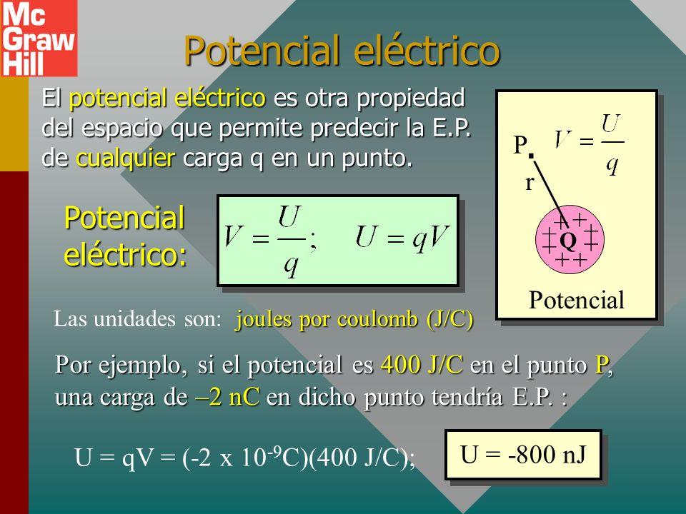 Propiedades del espacio E Campo eléctrico + + + + + + + + Q. r Un campo eléctrico es una propiedad del espacio que permite predecir la fuerza sobre un