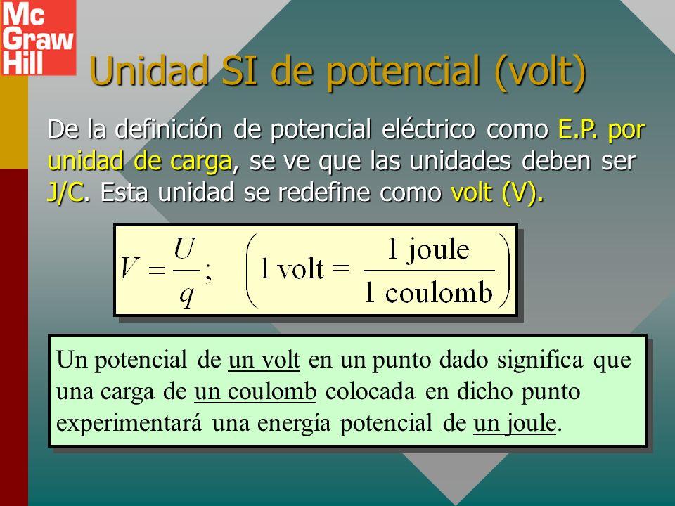 Potencial eléctrico Potencial + + + + + + + + Q. r El potencial eléctrico es otra propiedad del espacio que permite predecir la E.P. de cualquier carg