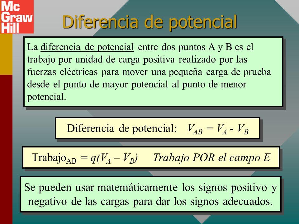 Ejemplo 5 (Cont.): Discuta el significado de los potenciales recién encontrados para los puntos A y B. + Q 2 = -5 nC - Q1Q1 +3 nC 6 cm 2 cm A B V B =