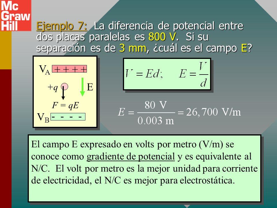 Placas paralelas VAVA + + - - VBVB E +q F = qE Considere dos placas paralelas de carga igual y opuesta, separadas una distancia d. Campo E constante: